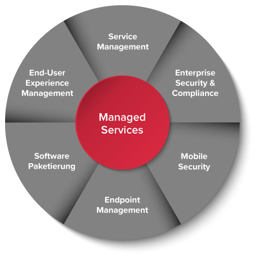 Ontrex Managed Services